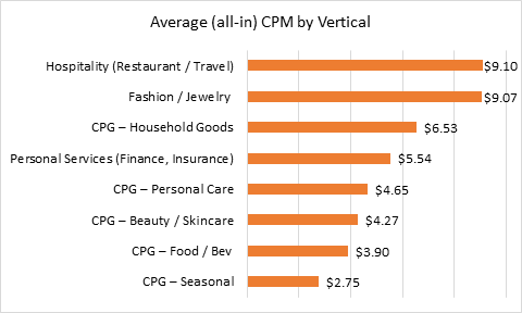 Average CPM for Influencer Campaigns - by Vertical