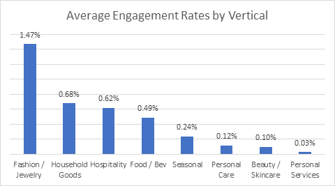 Average Engagement Rate Influencer Campaigns - by Vertical