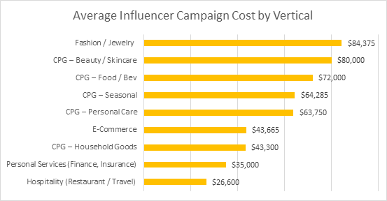 Average Influencer Campaign Cost - by Vertical