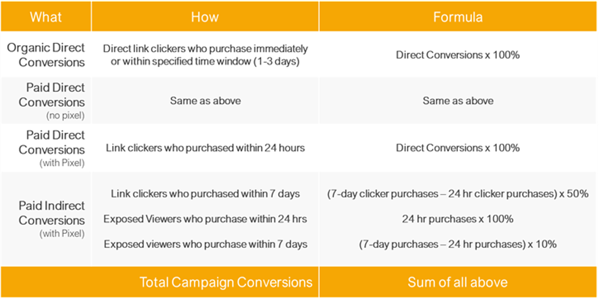 Attributable Web Conversion Model for Influencer Marketing