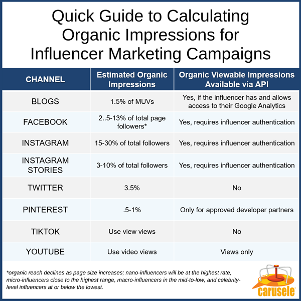 Calculating Organic Impressions for Influencer Marketing Campaigns