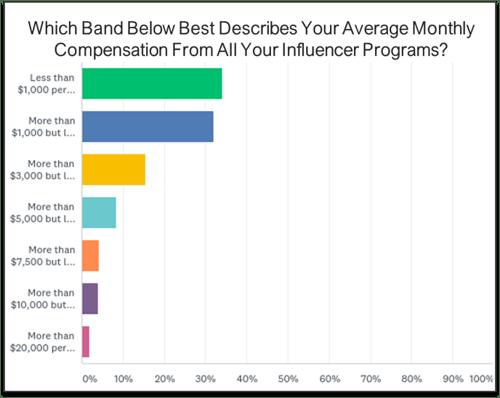 Carusele TapInfluence Survey