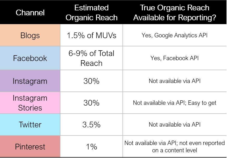 Estimated Organic Reach on Social Channels - For Influencers
