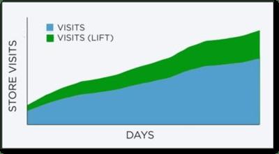 Influencer Marketing Foot Traffic Study