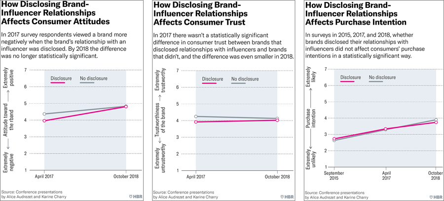 Harvard Business Review Results