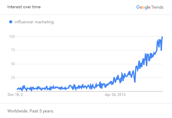 influencer-marketing-google-trends