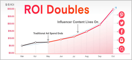 long-term benefits of influencer marketing