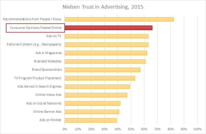 Select Advertising Types by Format (North America only) from Nielsen Global Trust in Advertising Survey, Q1 2015
