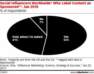 Social Influencer Worldwide who label content as sponsored