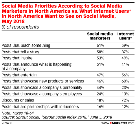 eMarketer Research Audience Crave should align with influencer marketing content