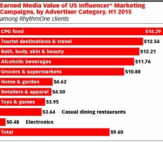 eMarketer Earned Media chart