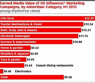eMarketer Earned Media chart