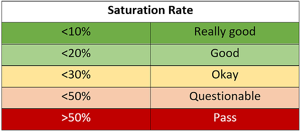 Influencer Saturation Rate Benchmarks