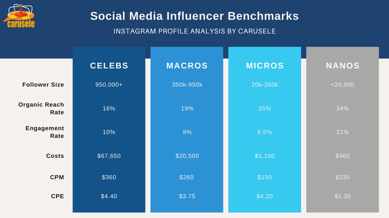 Social Media Influencers IG Profile Analysis (2)