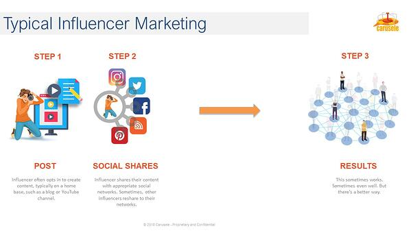 Traditional Influencer Marketing Process