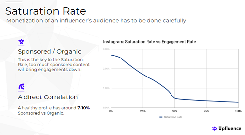 Influencer Marketing Saturation Rate