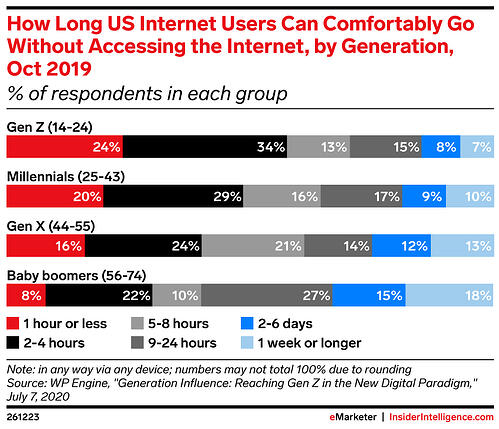eMarketer: How Long Internet Users Can Comfortably Go Without Accessing the Internet, By Generation, Oct 2019