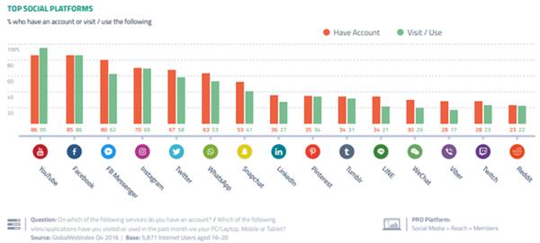 Global Web Index Data on Gen Z Top Social Platforms