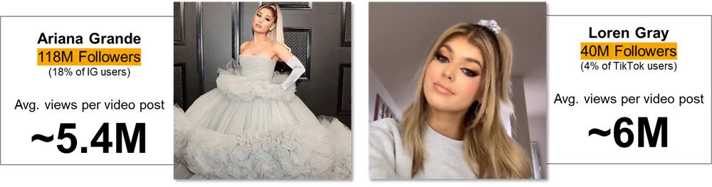 Average Views Per Video Post Comparison of Ariana Grande vs Loren Gray
