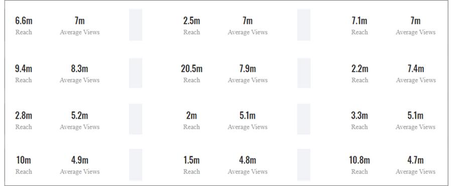 Comparison of TikTok Influencer Reach vs Average Video Views