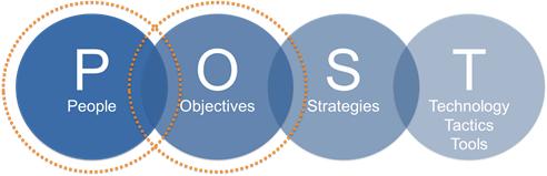 Forrester's POST Methodology