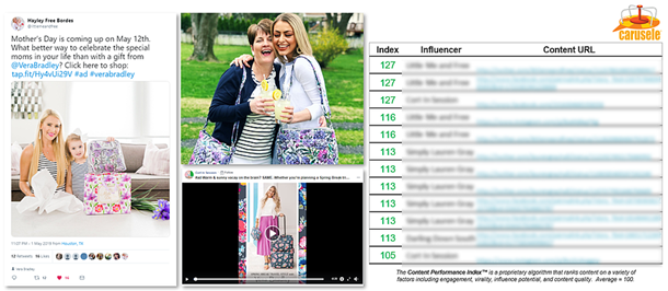 Example of Carusele's cStack Influencer Performance Ranking for Vera Bradley