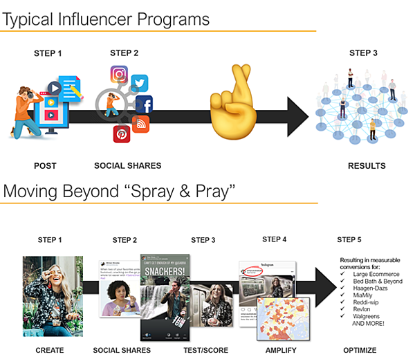 Carusele's Influencer Marketing Method