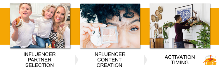 Areas of Consideration for Influencer Marketing Programs