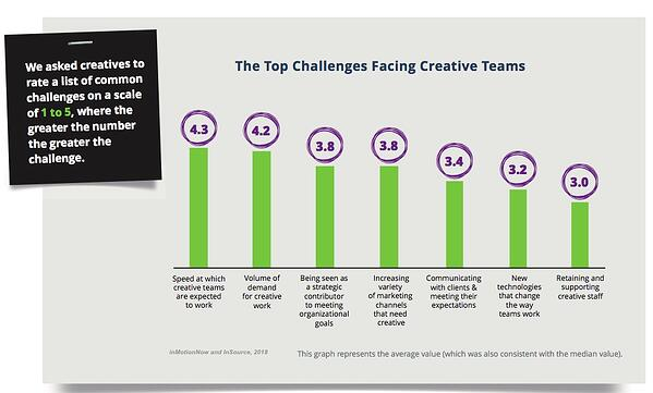 in-house agency challenges